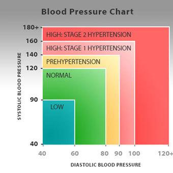 a leo boqueria magas vérnyomás veszélyes de könnyen kezelhető