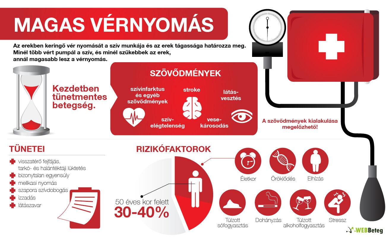 amelynek hátterében magas vérnyomás jelentkezik milyen nyomás a magas vérnyomás