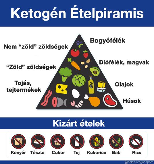 étrend és a magas vérnyomás receptjei éjszaka köhögés magas vérnyomás