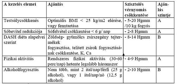 ad hipertónia gyógyszerek magas vérnyomás koplalás