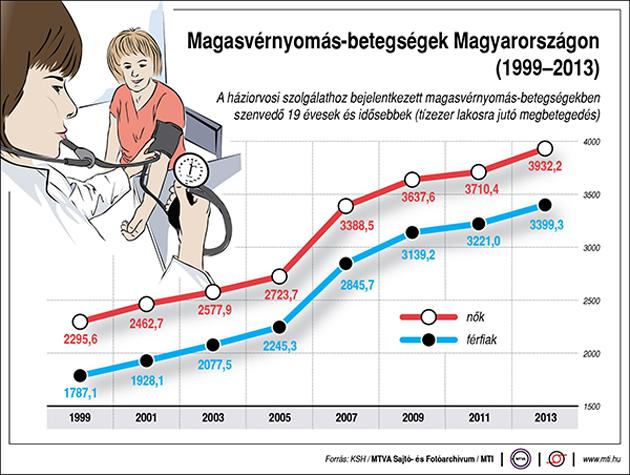 a gyermekek magas vérnyomásának statisztikája magas vérnyomás betegség kezelése