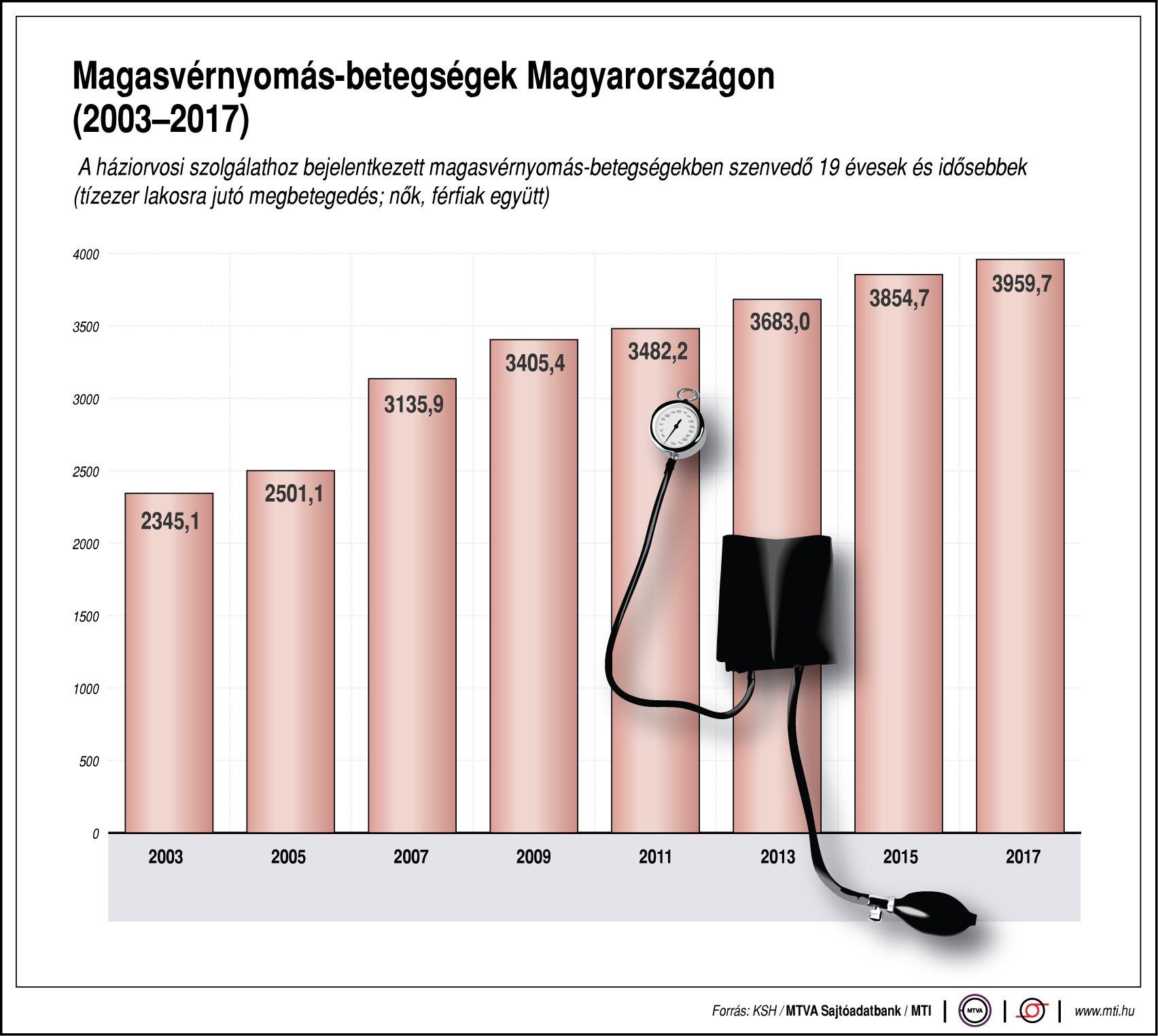 a magas vérnyomást befolyásoló tényezők hemoptysis hipertóniával