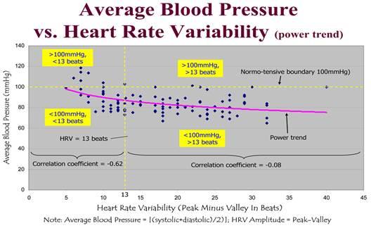 lehet-e magas vérnyomású bradycardia magas vérnyomás tesztelni
