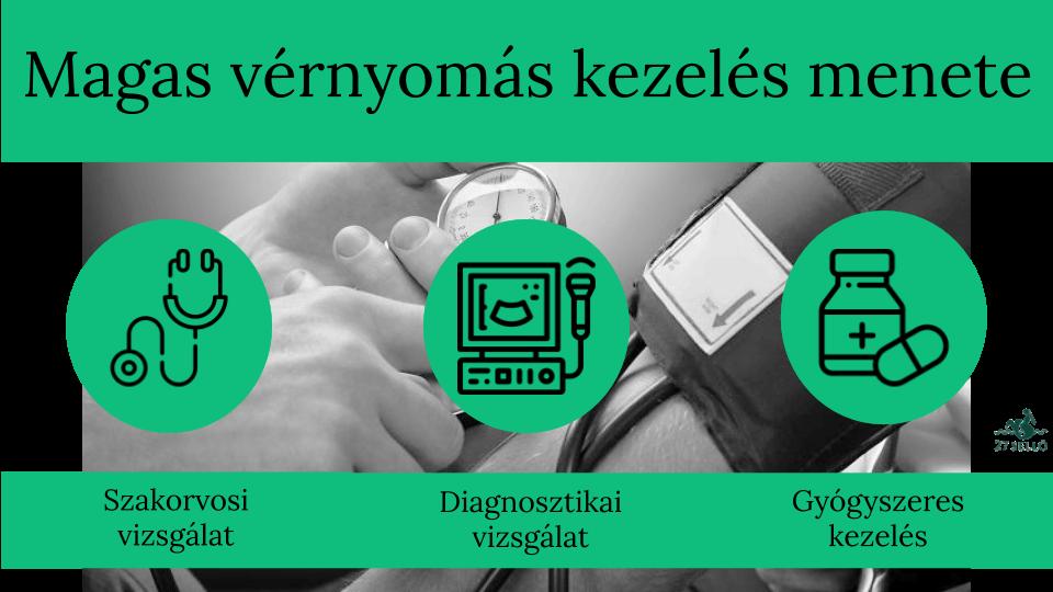 mik a hipertónia típusai azok különbsége gyakorlatok magas vérnyomás ellen