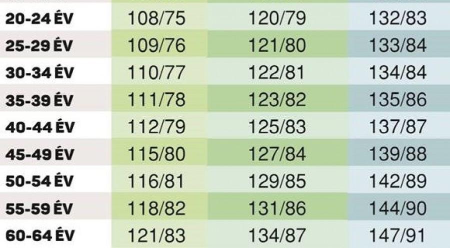 a magas vérnyomás okai a táblázatban magas vérnyomás kezelése marihuánával