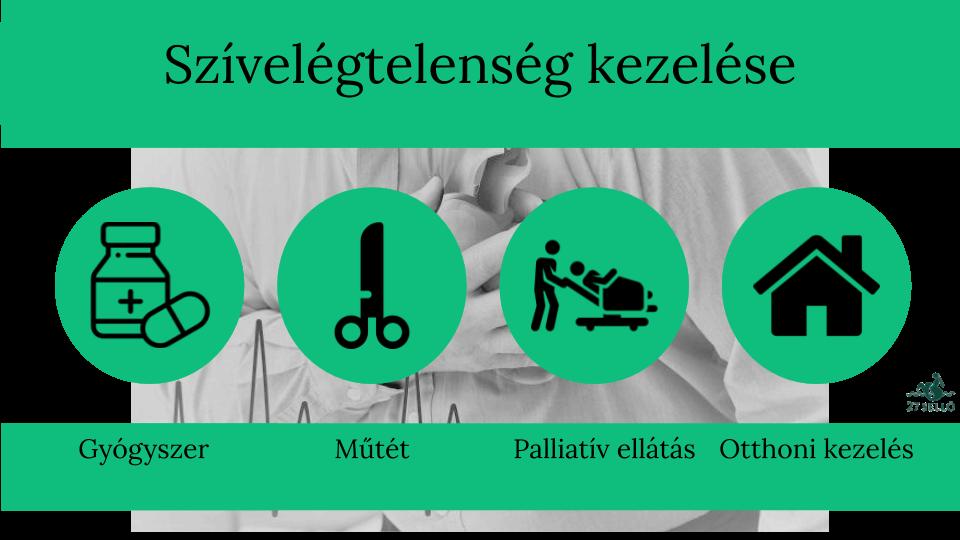 gyógyszerek magas vérnyomás kezelésére szívelégtelenségben
