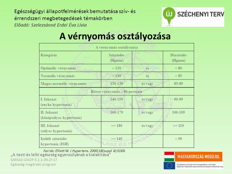 kockázata a magas vérnyomás osztályozásában magas vérnyomás és vas