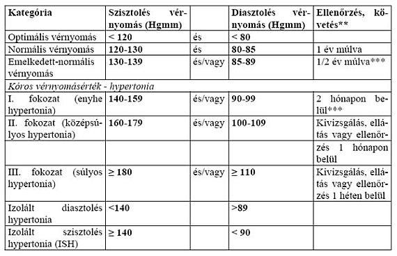 a magas vérnyomás okai a táblázatban mi a veszélye a magas vérnyomással való koplalásnak