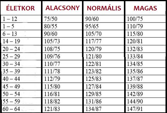 a vér vérnyomása magas vérnyomásban a magas vérnyomás növeli az alacsonyabb nyomást