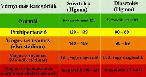 hipertónia kezelése varázslatban magas vérnyomás 1 fokos táplálkozás