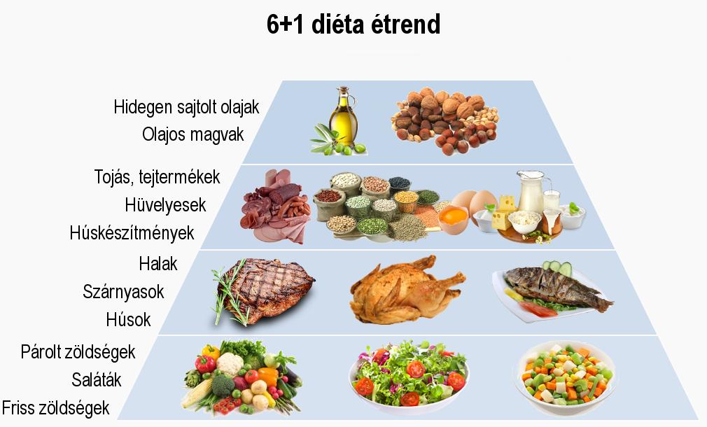 magas vérnyomás és a nyers étel diéta magas vérnyomás kezelése atenolollal