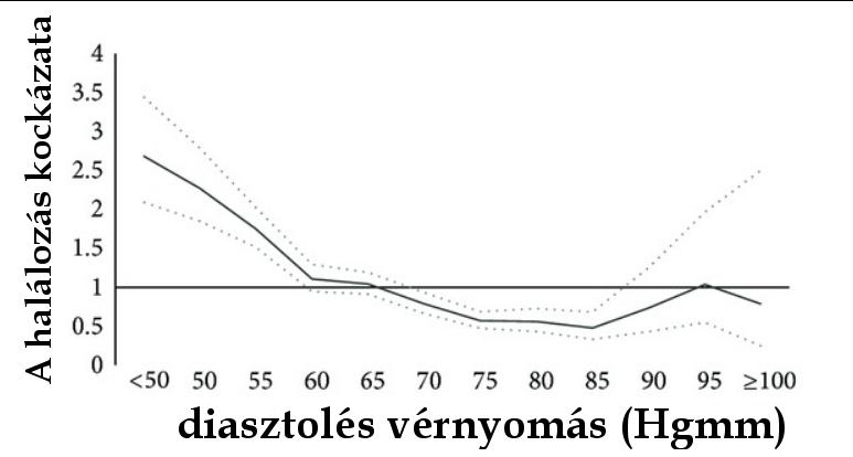 a magas vérnyomás 2 fokozatának 2 kockázata az magas vérnyomás 1 szakasz 1 fokozat 4 kockázat