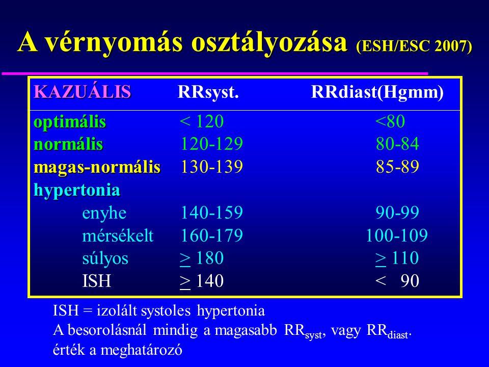a magas vérnyomás osztályozása életmód hipertóniával alapvető szabályok