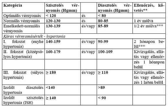a magas vérnyomás stádiuma és mértéke mirigyes magas vérnyomás