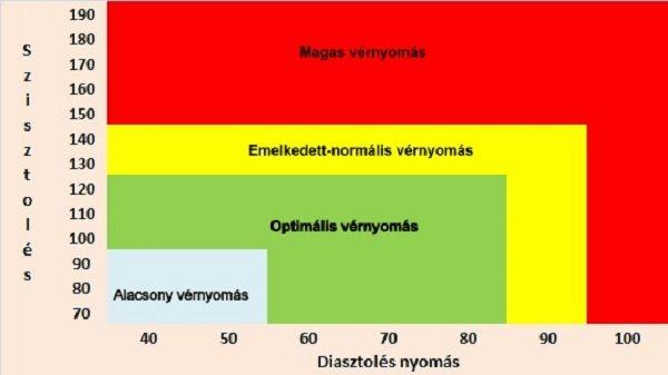 importált gyógyszer magas vérnyomás ellen