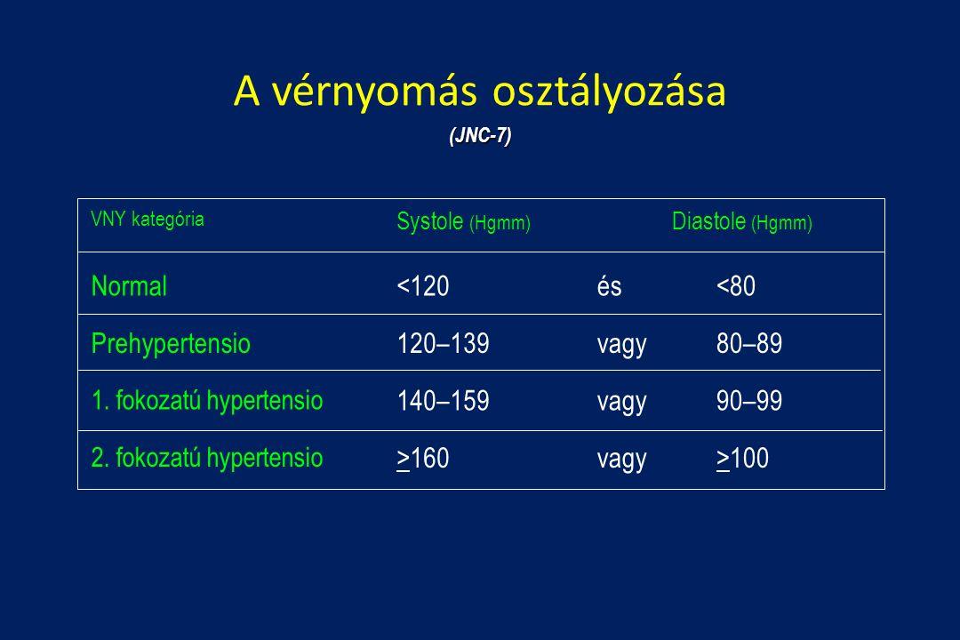 magas vérnyomással görcsökkel pulmonalis hipertónia szindróma