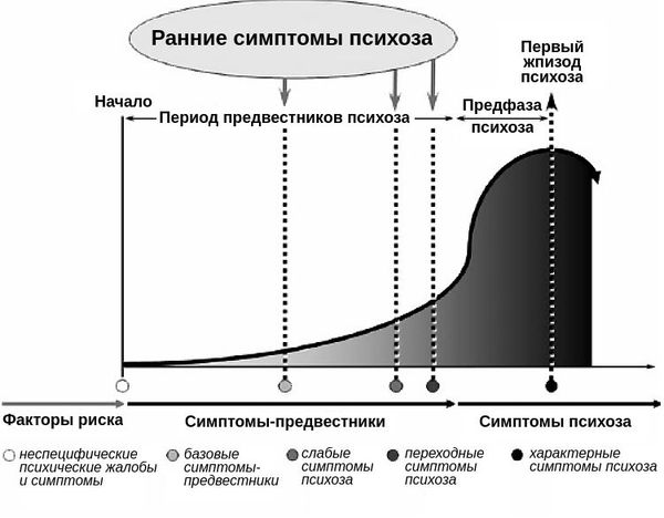 magas vérnyomás és pszichózis