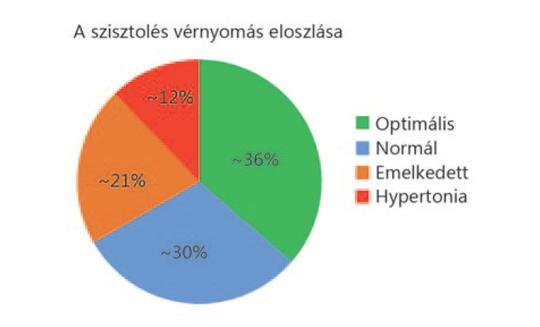 magas vérnyomás és kontroll magas vérnyomás és angioödéma