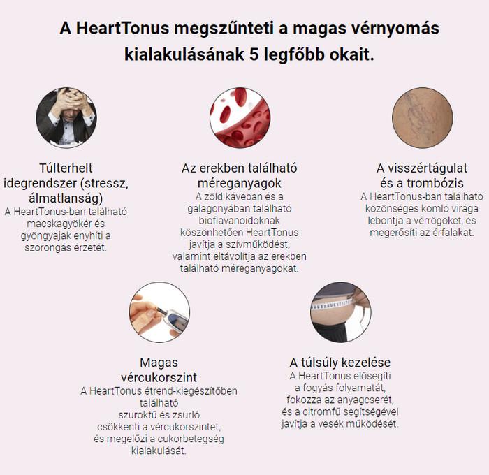 súlycsökkenés magas vérnyomás esetén örökre megszabaduljon a magas vérnyomástól