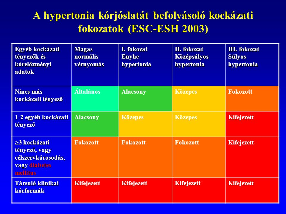 magas vérnyomás urolithiasis gyógyszerekkel