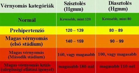 mi okozza a magas vérnyomást a szemekben b betűvel ellátott magas vérnyomás elleni gyógyszerek