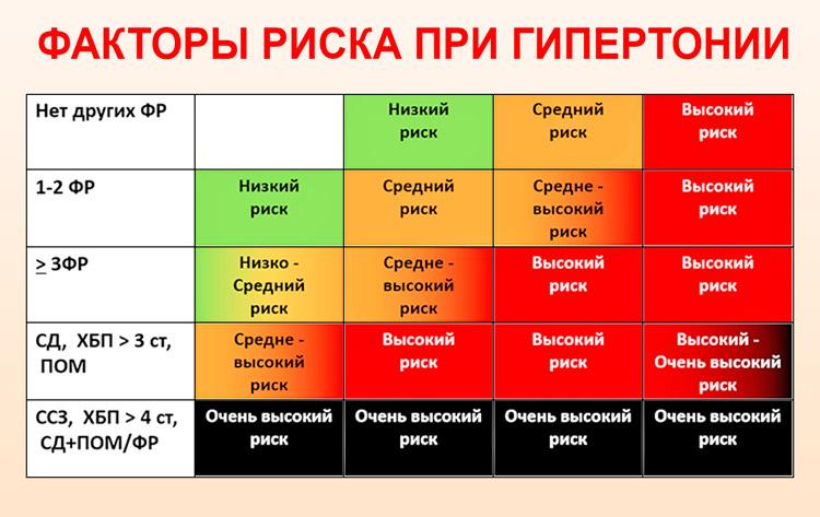 Magas vérnyomás – Wikipédia, Magas vérnyomás 2 fok 2 fokozat 3 kockázat