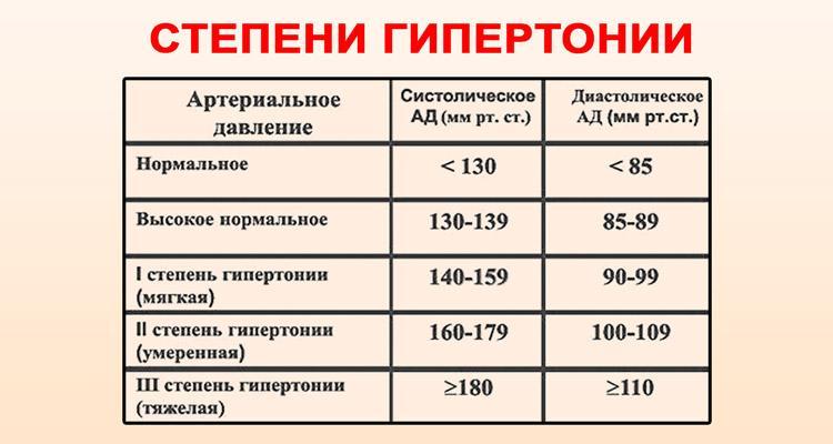 magas vérnyomás 2 fok 3 fokozat