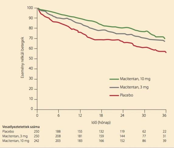 pulmonalis hipertónia 1 fok magas vérnyomás kezelése hormonokkal