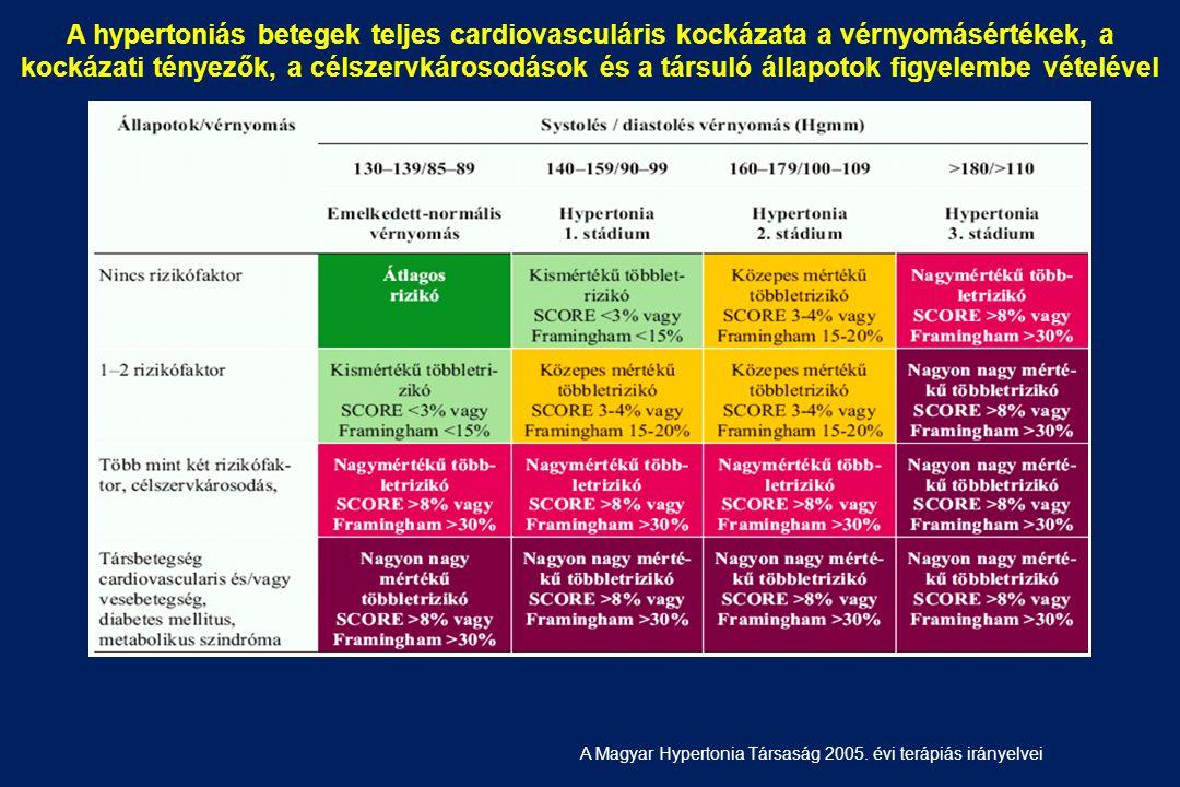 a magas vérnyomás rossz vagy sem