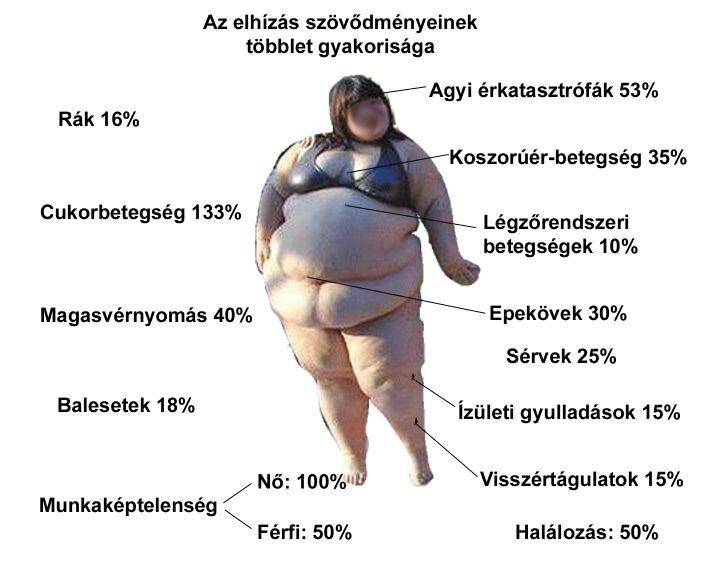magas vérnyomás az ezoterika szempontjából