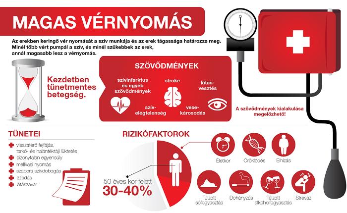 hány ember szenved magas vérnyomásban