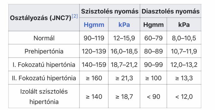 gyakorlati komplexek magas vérnyomás esetén magas vérnyomásban csökken morozov