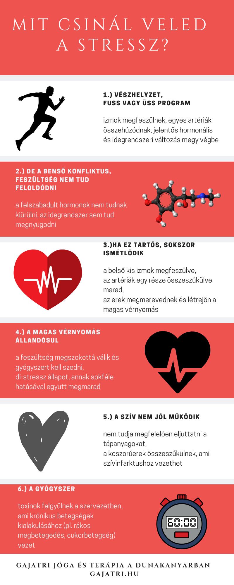 izmok és magas vérnyomás