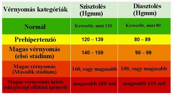 magas vérnyomás 140–110 magas vérnyomás II fokú