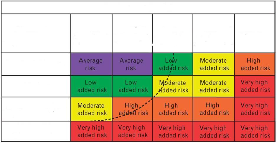 magas vérnyomás 1 fokozat 3 fokú kockázat magas vérnyomás anyagcserezavarok