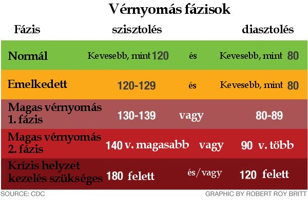 magas vérnyomás Dr Evdokimov orrfolyás a magas vérnyomástól