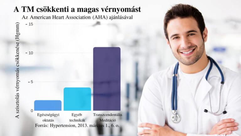 magas vérnyomás tanfolyam