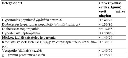 hipertóniát kezelő eszköz marva ohanyan magas vérnyomás