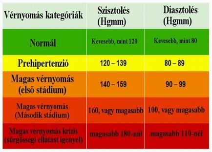 táplálkozási rendszer magas vérnyomás esetén