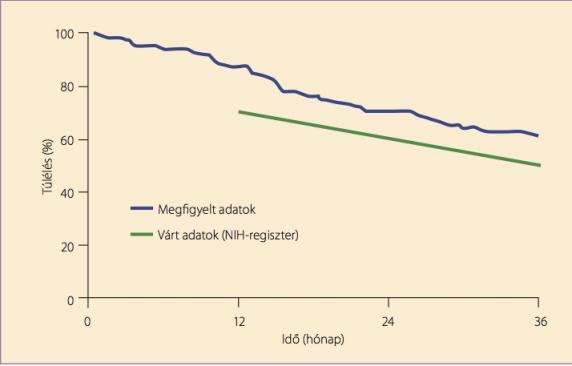 pulmonalis hipertónia 1 fok reggeli gyengeség magas vérnyomással
