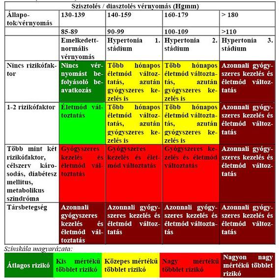10 étrend a magas vérnyomás táblázatához