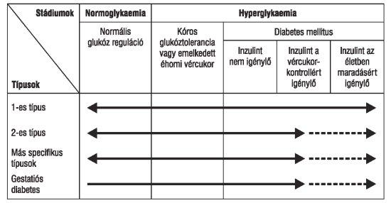 diabetes mellitus magas vérnyomás kezeléssel élettartama hipertóniával