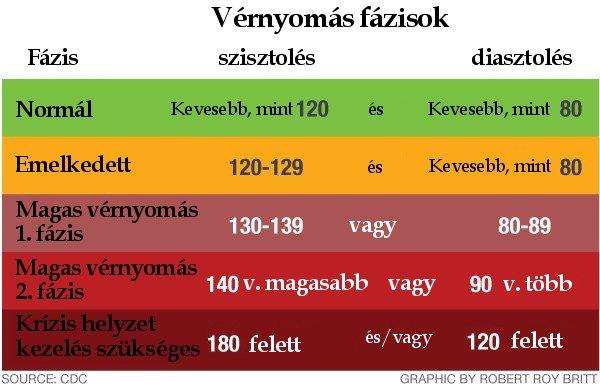 A hipertónia 3 csoportja