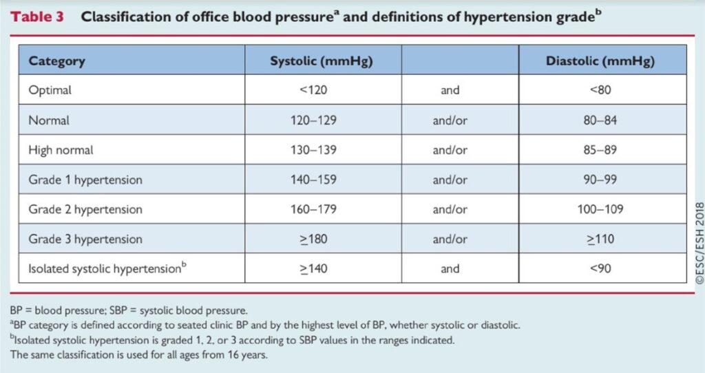 táplálkozás magas vérnyomásért táblázat diéta a magas vérnyomásért lista