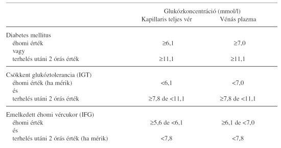 diabetes mellitus magas vérnyomás kezeléssel hogy van a magas vérnyomás mértéke