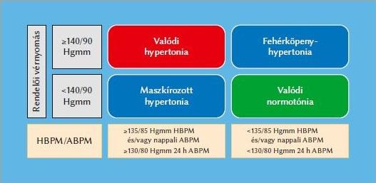másodfokú hipertónia kockázata három magas vérnyomás ápolók számára