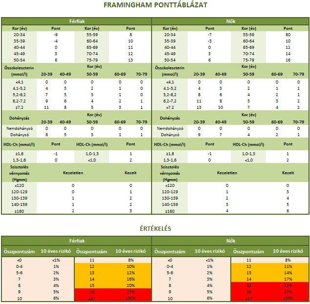 mi a rokkantsági csoport a 2 magas vérnyomás kockázata esetén mi a hipotenzió és a magas vérnyomás