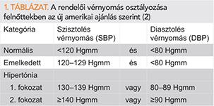 a hipertónia kockázatainak osztályozása melyik csoportot kell alkalmazni magas vérnyomás esetén