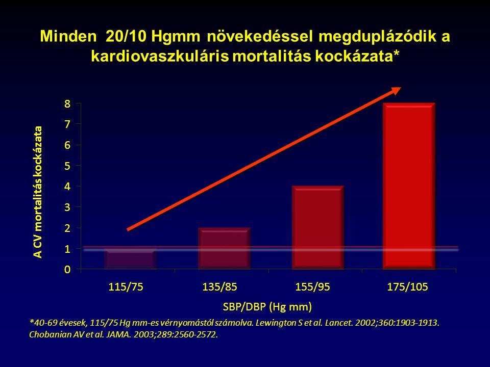 magas vérnyomás st 3 kockázat 4 1 fokos magas vérnyomás az amikor a nyomás nagyobb