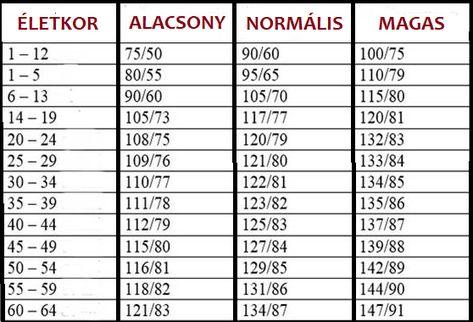 mi az a magas vérnyomás magas vérnyomás 2 fokozatú 3 kockázatú kezelés népi gyógymódokkal
